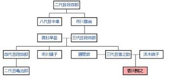 香川照之 家系図.jpg